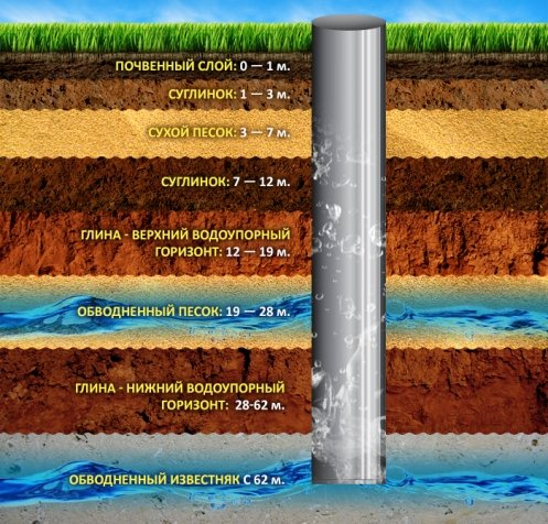 схема устройства артезианской скважины