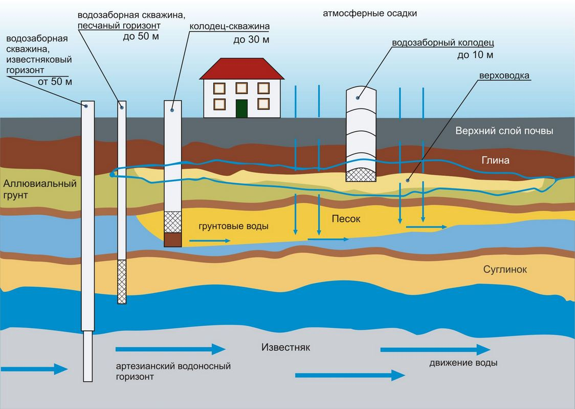 Схема залегания воды по земле1