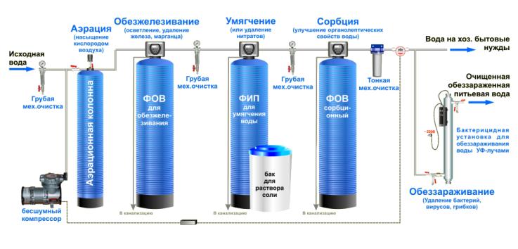 схема очистки воды из скважины
