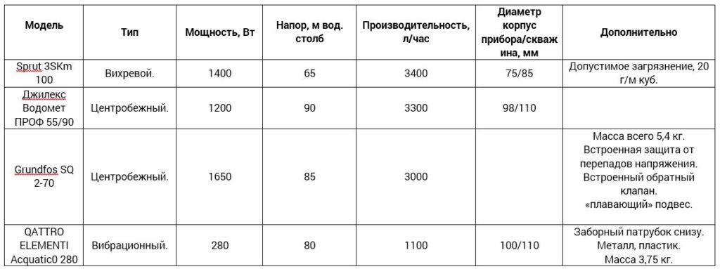 сравнение насосов для скважины